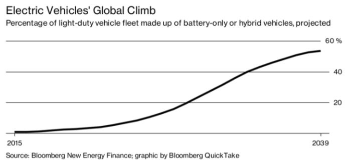 Electric Vehicles' Global Climb