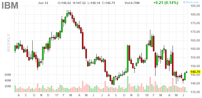 ibm is undervalued
