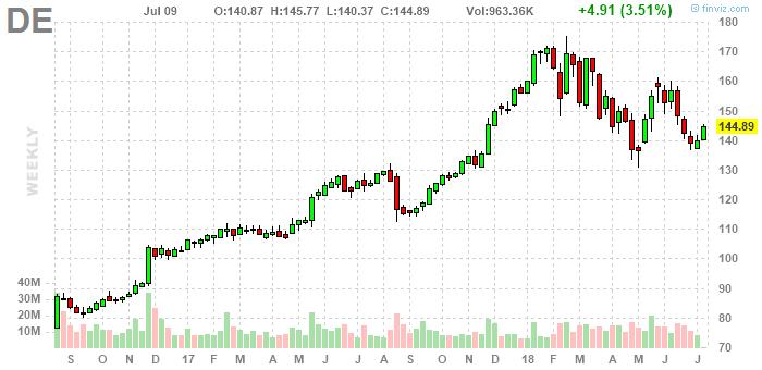 Safe Stock for Defensive Investors