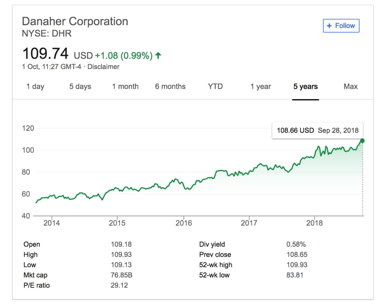 Source Google Finance Danaher Corporation Stock Growth Over 5 Years