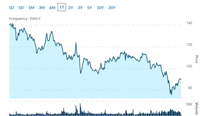 popular biotech stocks