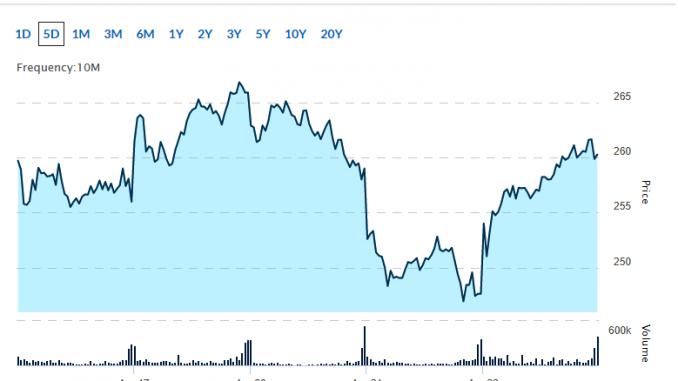 blue chip tech stocks