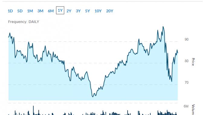 3 Popular Biotech Stocks to Buy on Sector Buzz
