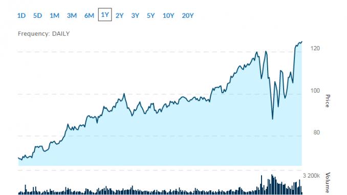 top gold stocks