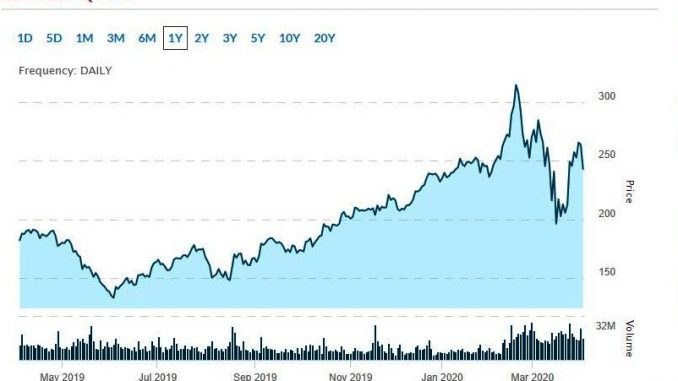 hot tech stocks