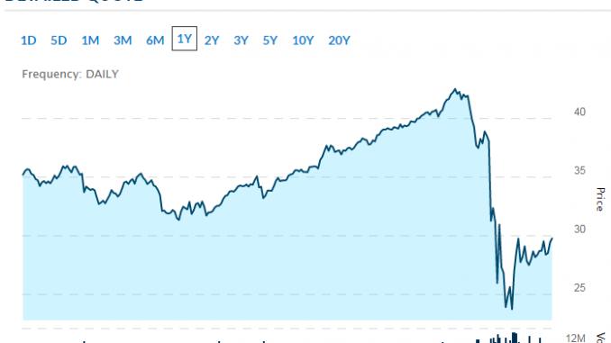 top oil stocks