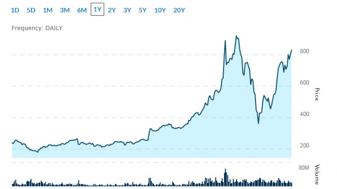 tech stock earnings
